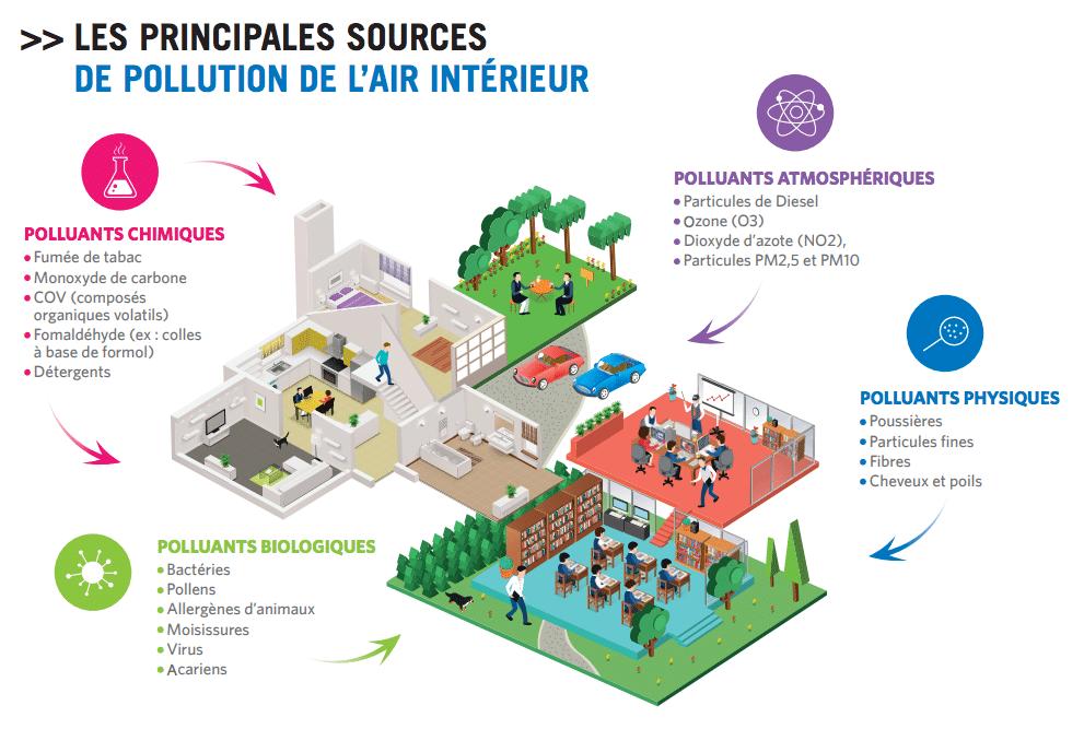 sources-pollution